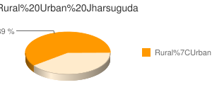 Jharsuguda census population